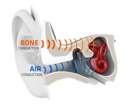 Aftershokz Trekz Air – bone conduction headphones – a review